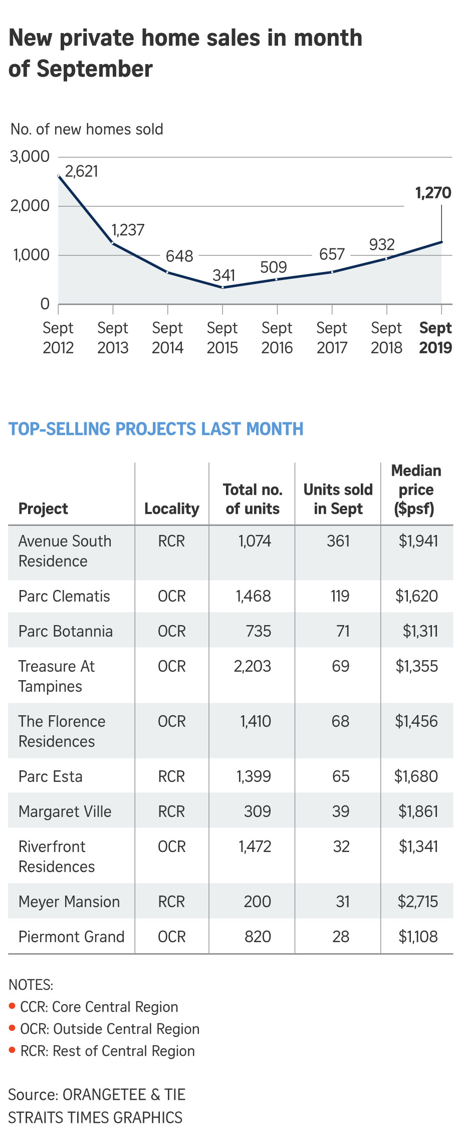 Parc Clematis condo in Clementi one of the top selling new condo in Sep
